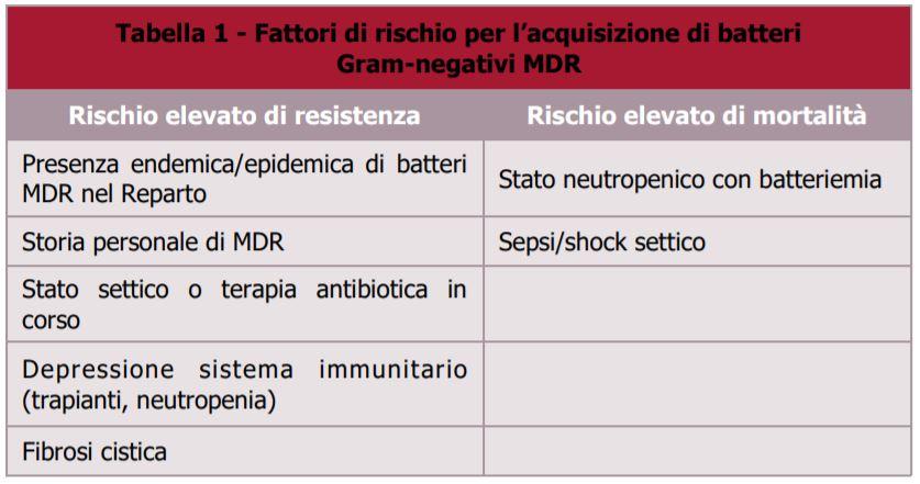 rischio acquisizione MDR Gram Negativi-DoctorLine